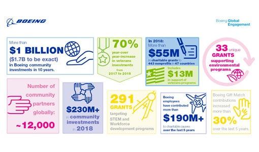 Boeing Global Impact chart